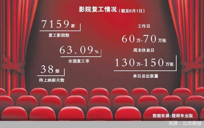 《八佰》定档38部新片待映