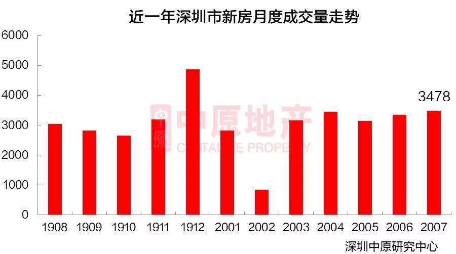 7月深圳一二手房共成交1.68万套,新政前交易量占七成
