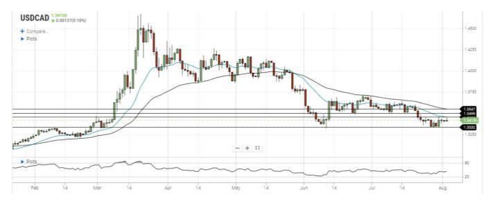 美元/加元:油价强劲美元涨幅有限 上行动力不足交易区间被困