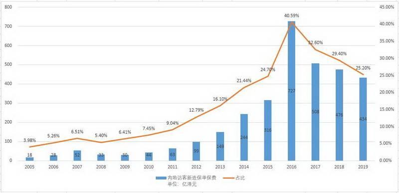 保险业变局:赴港买保险渐成历史,内地保险吸引香港客户北上