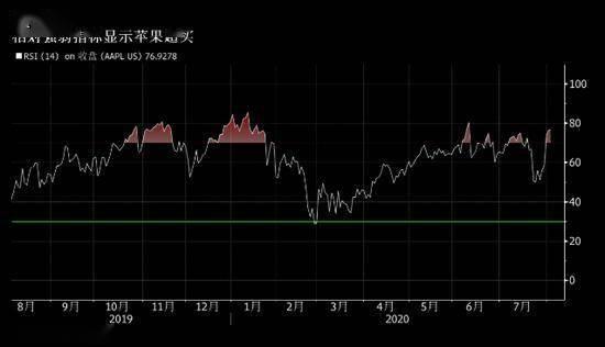苹果股票拆分促使散户投资者押注股价还会上涨