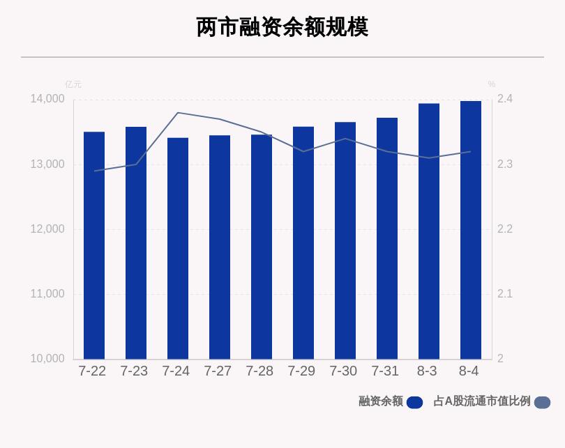 8月4日融资余额13979.55亿元,环比增长38.42亿元