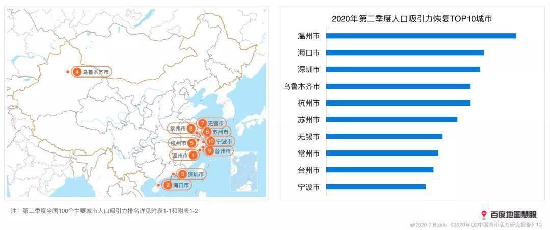 城市总人口排行榜2020_夜晚城市图片