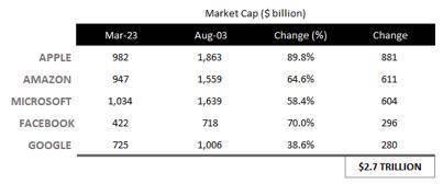 悲剧正在重演 大型科技股将成美股股灾起爆点?  span class=