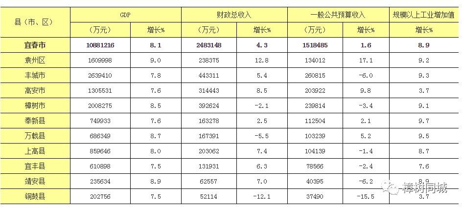宜春gdp_宜春学院