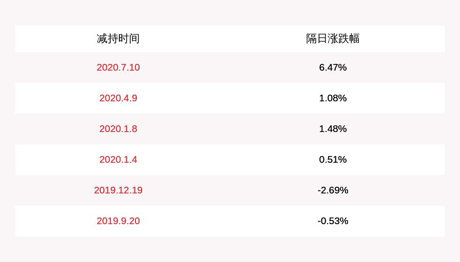 宏川智慧:公司股东南靖百源拟减持不超过887.42万股