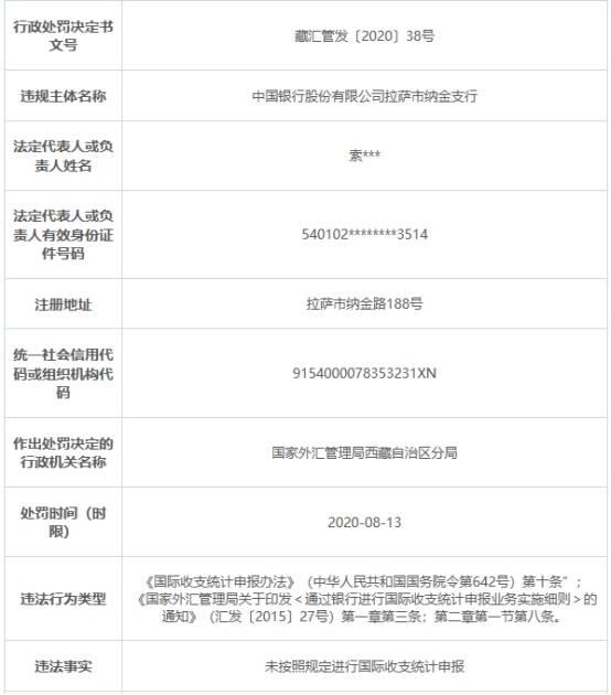 中国银行拉萨纳金支行违法遭罚 国际收支统计申报违规