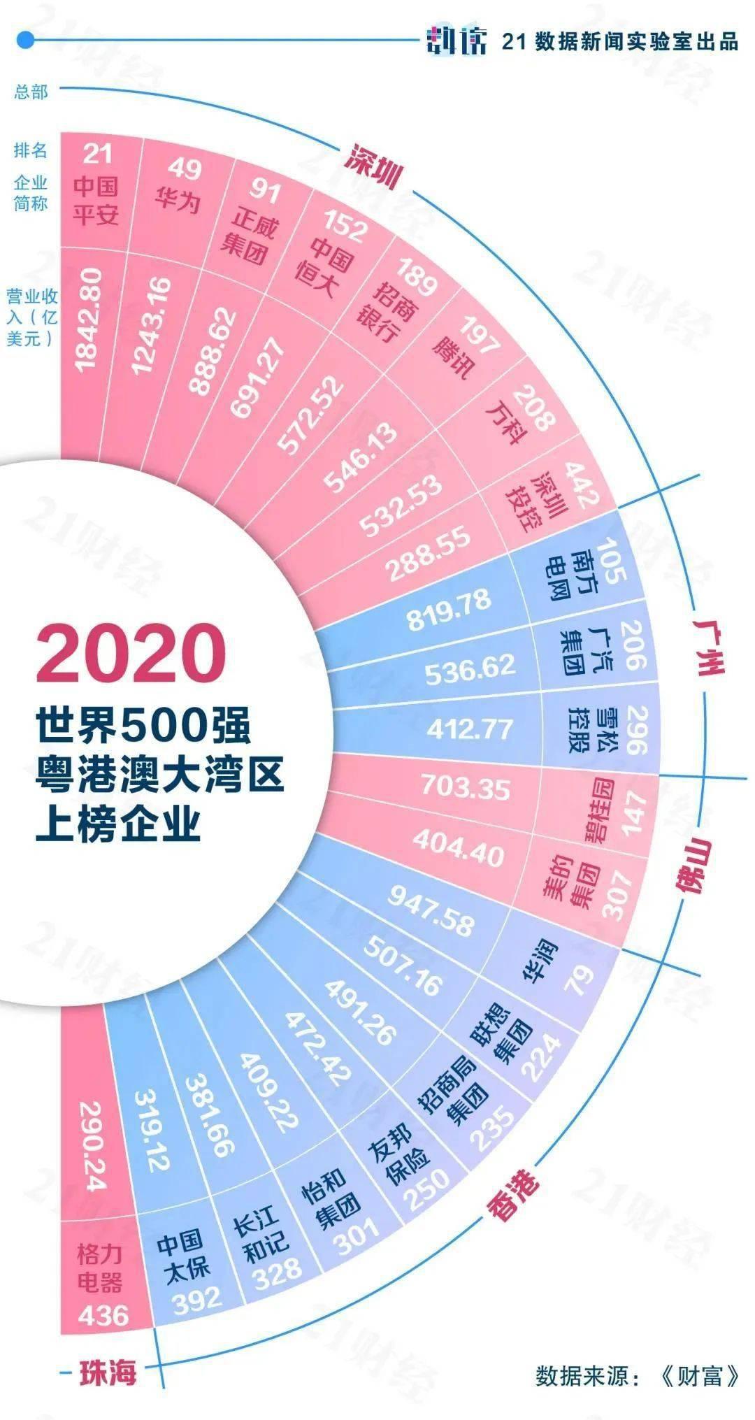 中国城市gdp含金量最高top_中国 含金量 最高的城市,GDP将突破4万亿,不是深圳和北京