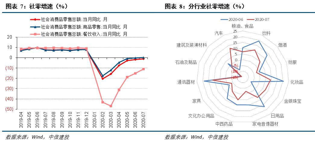 【中信建投 宏观】结构瑕不掩瑜,复苏方向确定——7月经济数据点评
