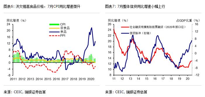 汪涛:经济继续复苏,但反弹势头减弱;房地产和出口超预期