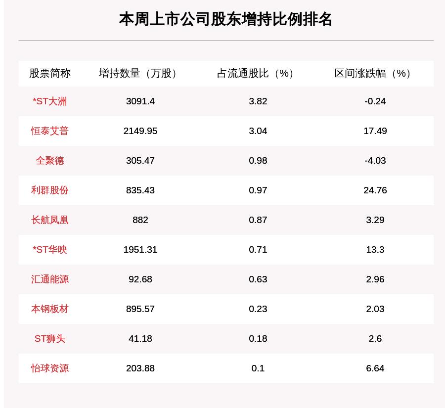 聚焦增减持:本周82家公司遭股东减持,这5家公司被减持最多(附表格)