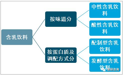 2019年中国乳饮料市场现状及前景分析:零售规模持