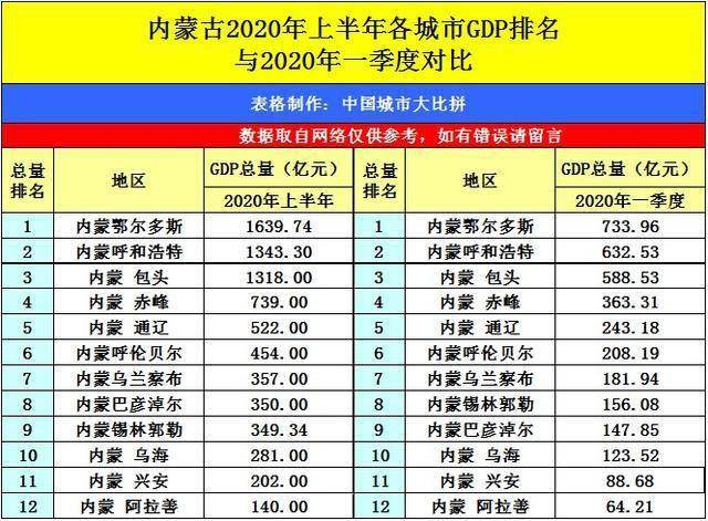 兰州2020年gdp排名_广西桂林与河北邢台的2020上半年GDP来看,两者排名如何