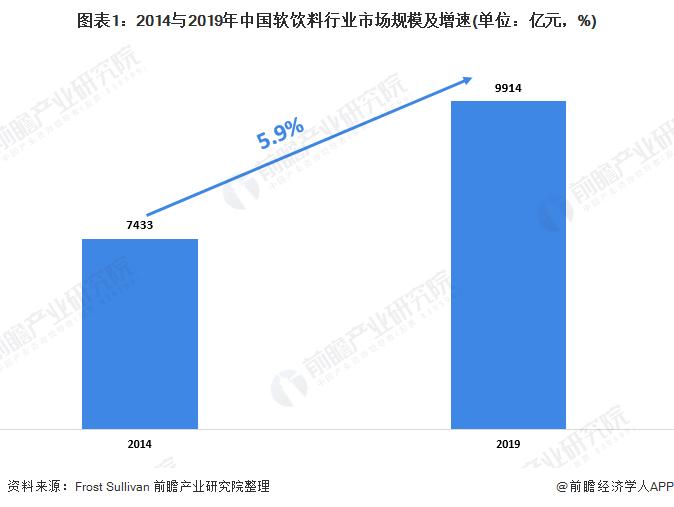 [行业]中国软饮料行业和细分市场的增长