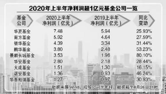 上半年后果单显示,银华基金净利润为4.39亿元,同比增长31%