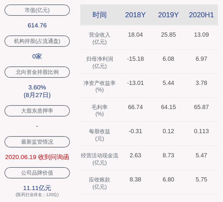 上海莱士:控股股东被动减持约1.95亿股,
