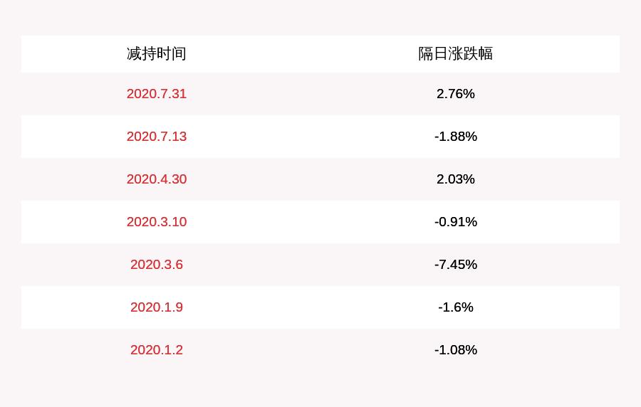必创科技:董事唐智斌拟减持不凌驾48万