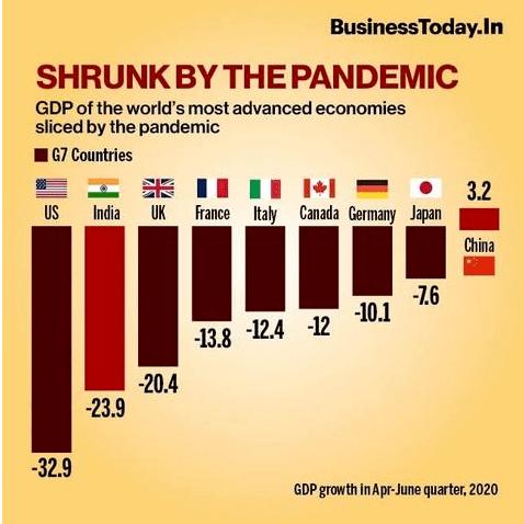 印度二季度经济暴跌23%:全球倒数第二,美国垫底