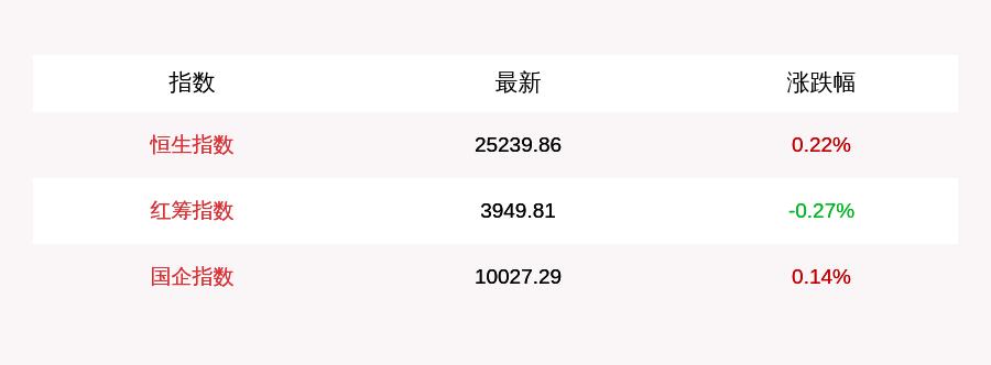 9月2日恒生指数开盘上涨0.22%