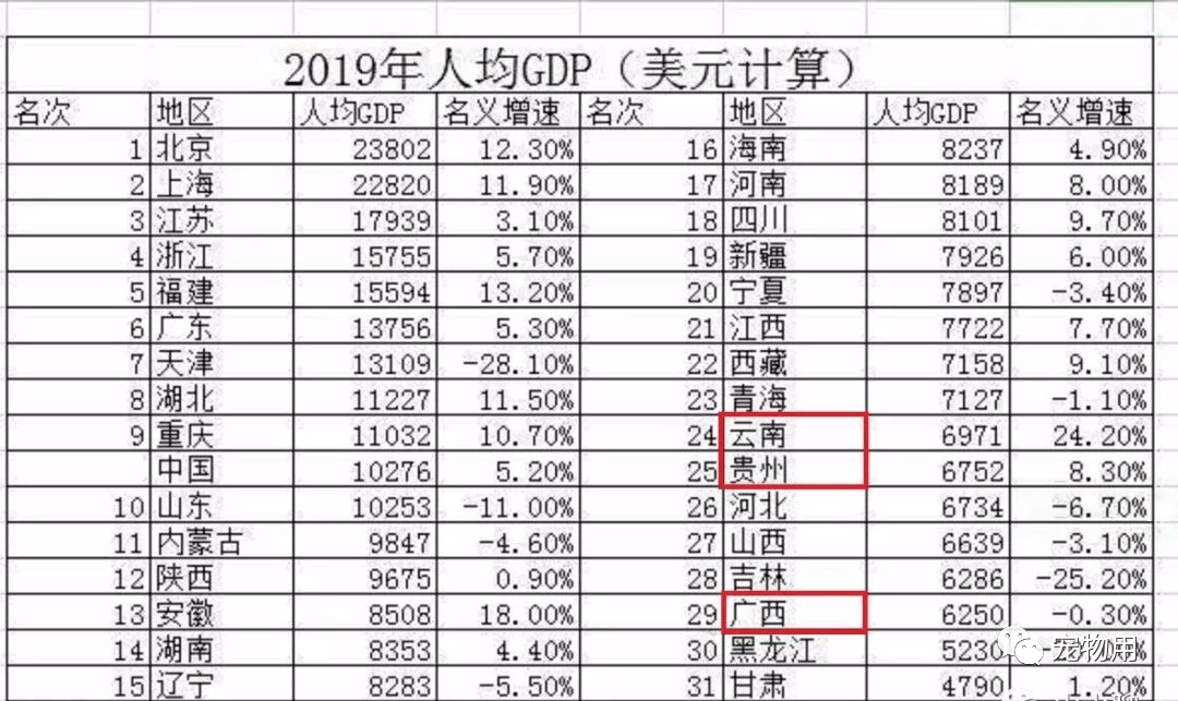 人均gdp计算_人均gdp