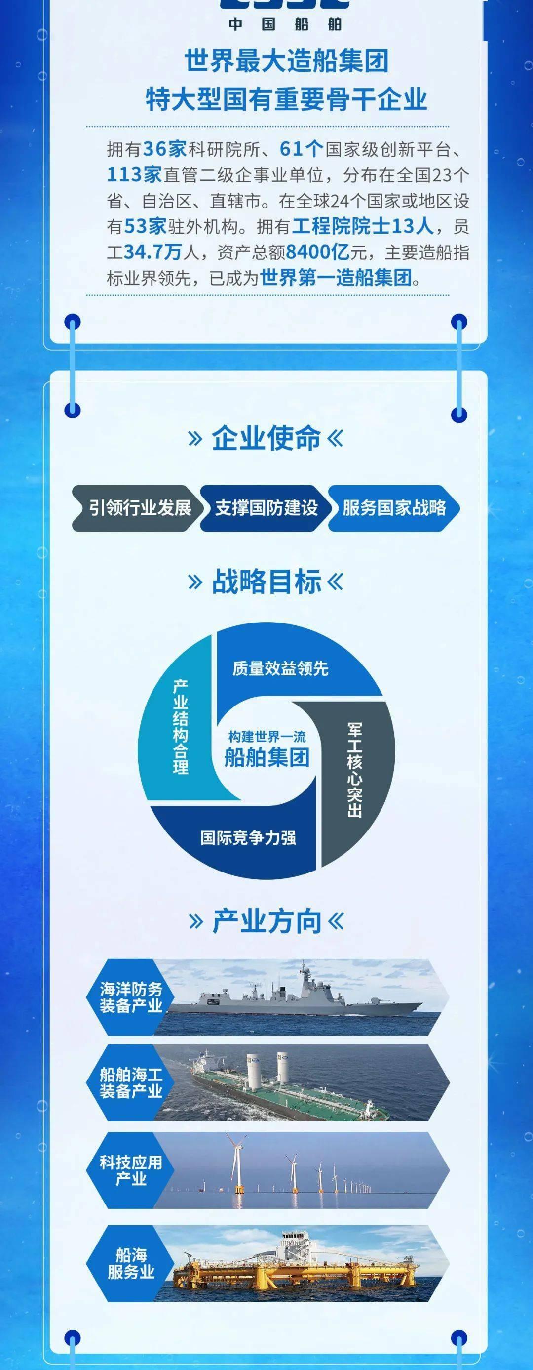 世界上第一家造船集团!中国船舶团体有限公司20