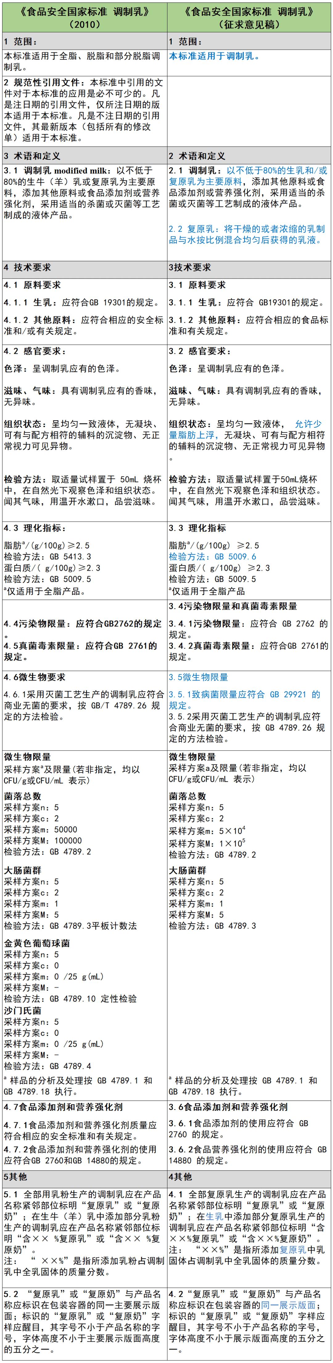 """""""亚博买球"""" 发酵乳、调制乳 国家尺度将有哪些变化?(图2)"""