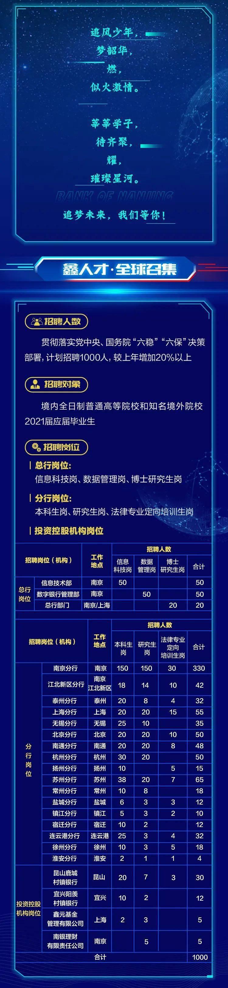 【电竞竞猜官方网站】 南京银行2021届全球校园招聘正式启动(图2)