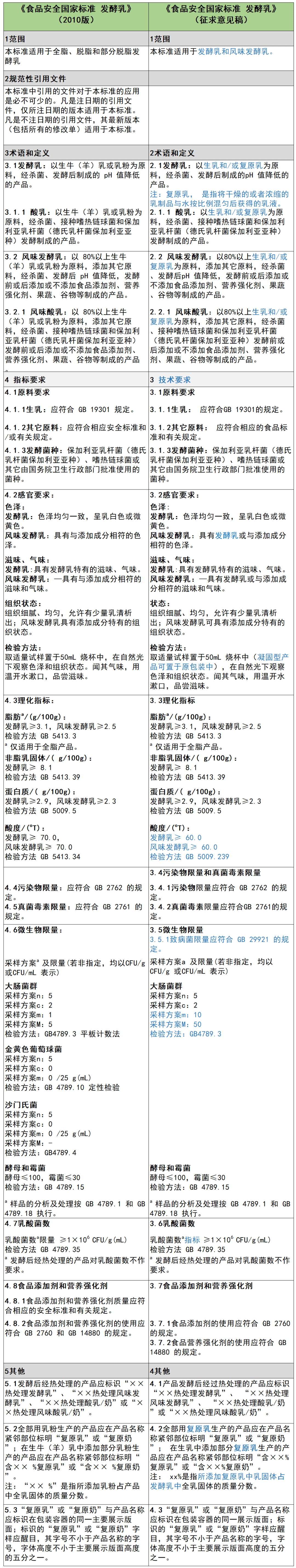 """""""亚博买球"""" 发酵乳、调制乳 国家尺度将有哪些变化?(图1)"""