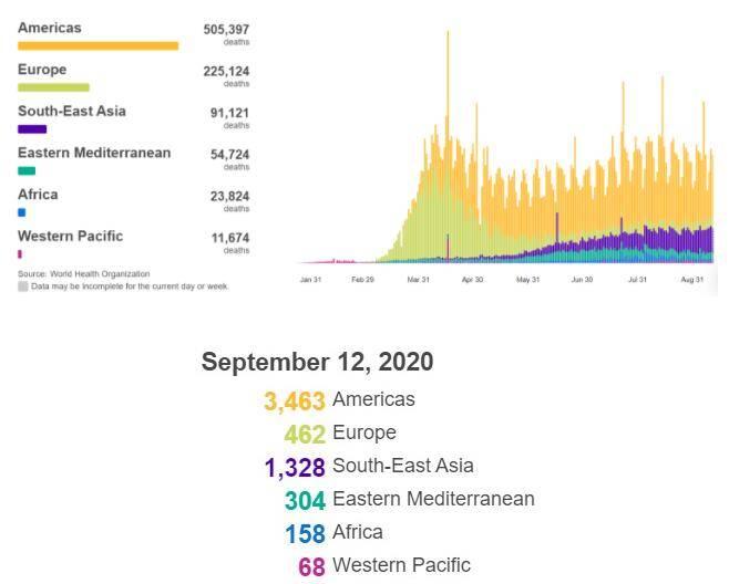 在世卫组织全球范围内确诊的287968例冠状
