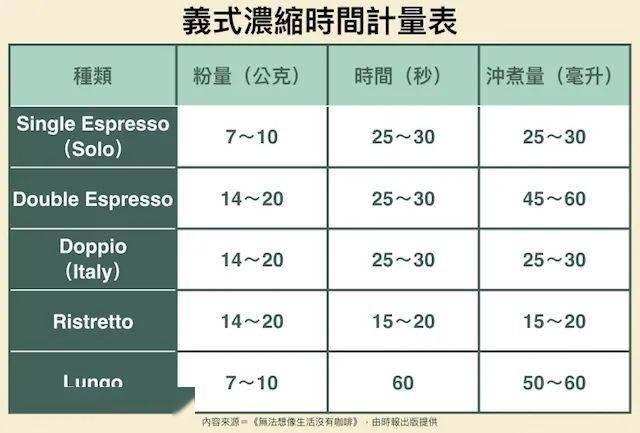 在咖啡上瘾的意大利,浓缩咖啡还分这五种 试用和测评 第3张