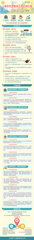 一图读懂|上海市托育服务三年行动计划(2020