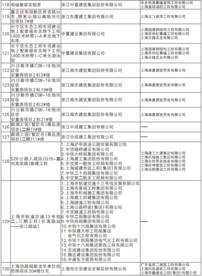 """名单公布!130项工程获2019年度上海市建设工程""""白玉兰""""奖!"""