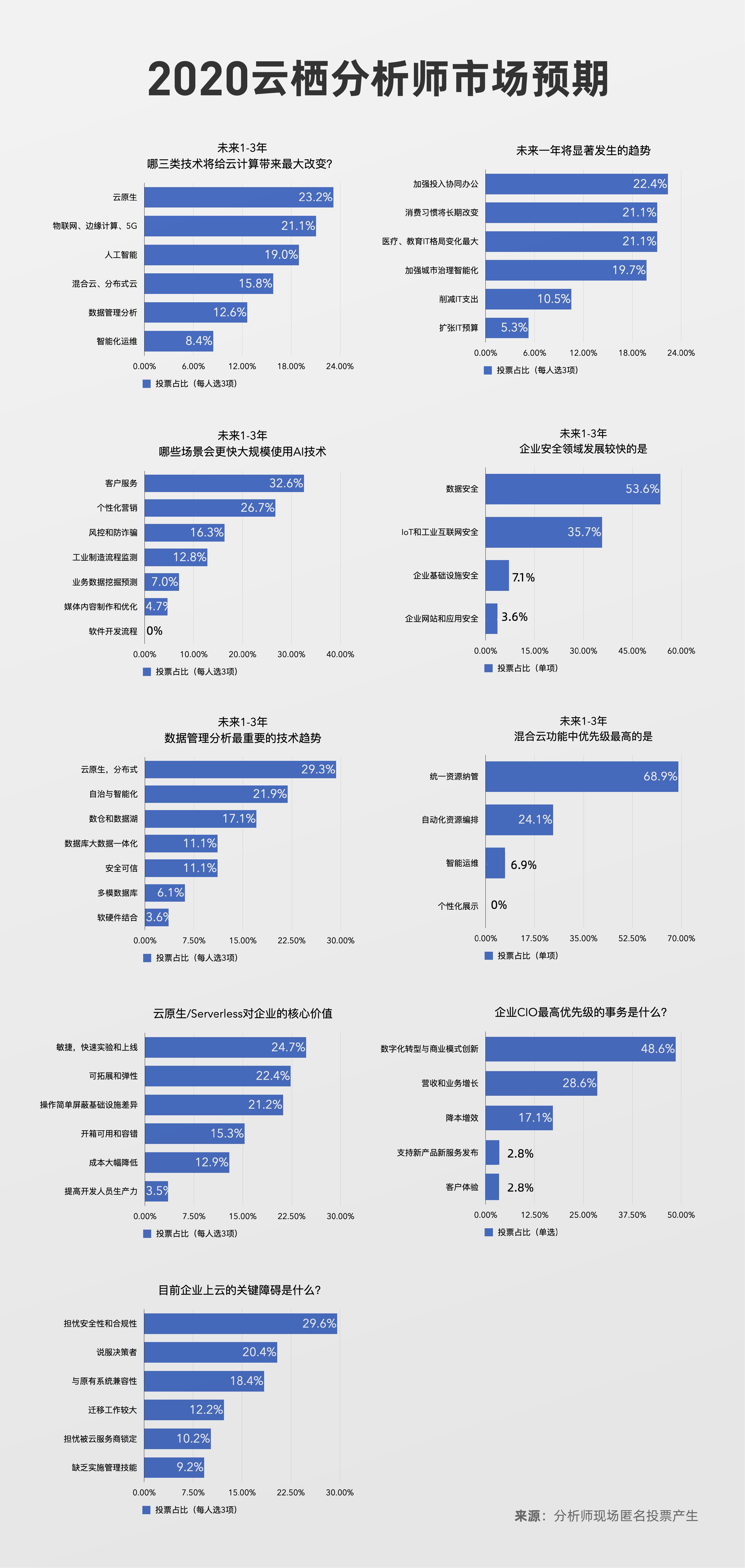 云栖大会首次发布分析师市场预期 看好云电脑和机器人赛道