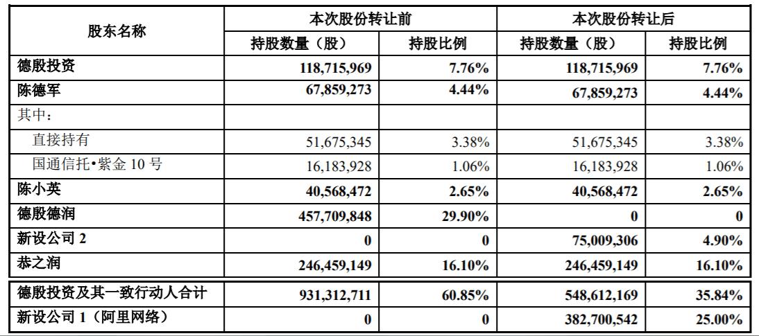 申通快递获阿里增持10.35%股份,陈德军兄妹仍为实控人_