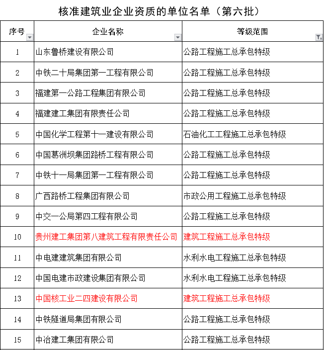 """中交三公局获建筑工程特级,迈入""""双特""""!住建部公布新一批资质核准名单"""