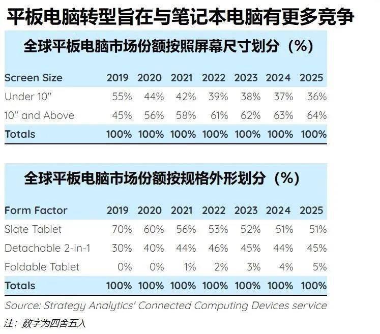 全球平板电脑销量自 2014 年来首次增长,56% 超过 10 英寸屏幕