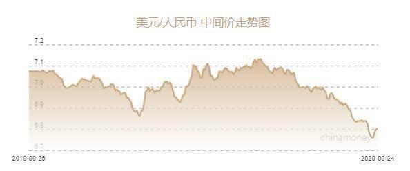 [人民币兑美元中间价报6.8028元 下调42个基点]
