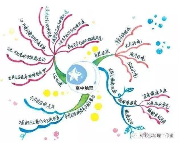 【归纳总结】高中地理焦点知识(必背)_澳门ag贵宾厅(图1)