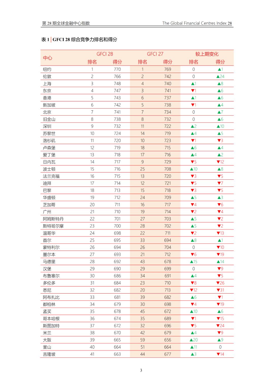 2020西安各区域经济总量排行_2020年西安限行区域图