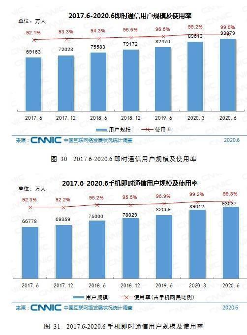 中国即时通信用户超9.3亿,与网民总数相差900万