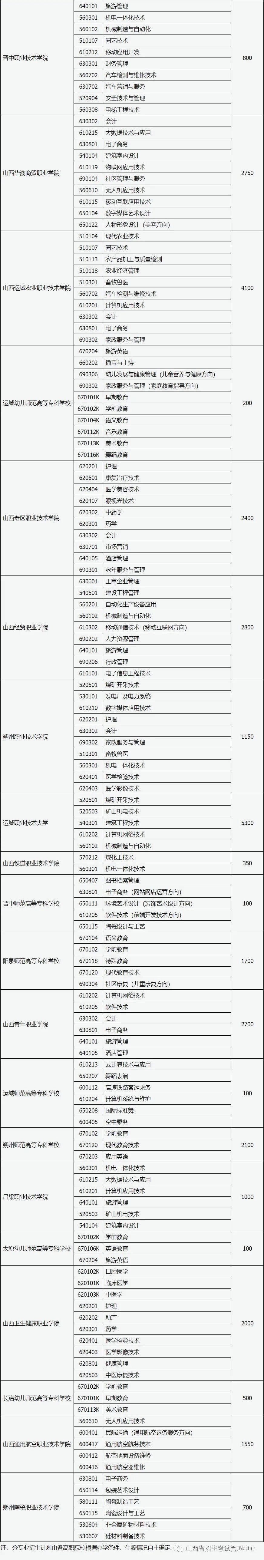 山西省2020年高职院校扩招专项工作有关事项的通知 (含口腔医学)(图3)