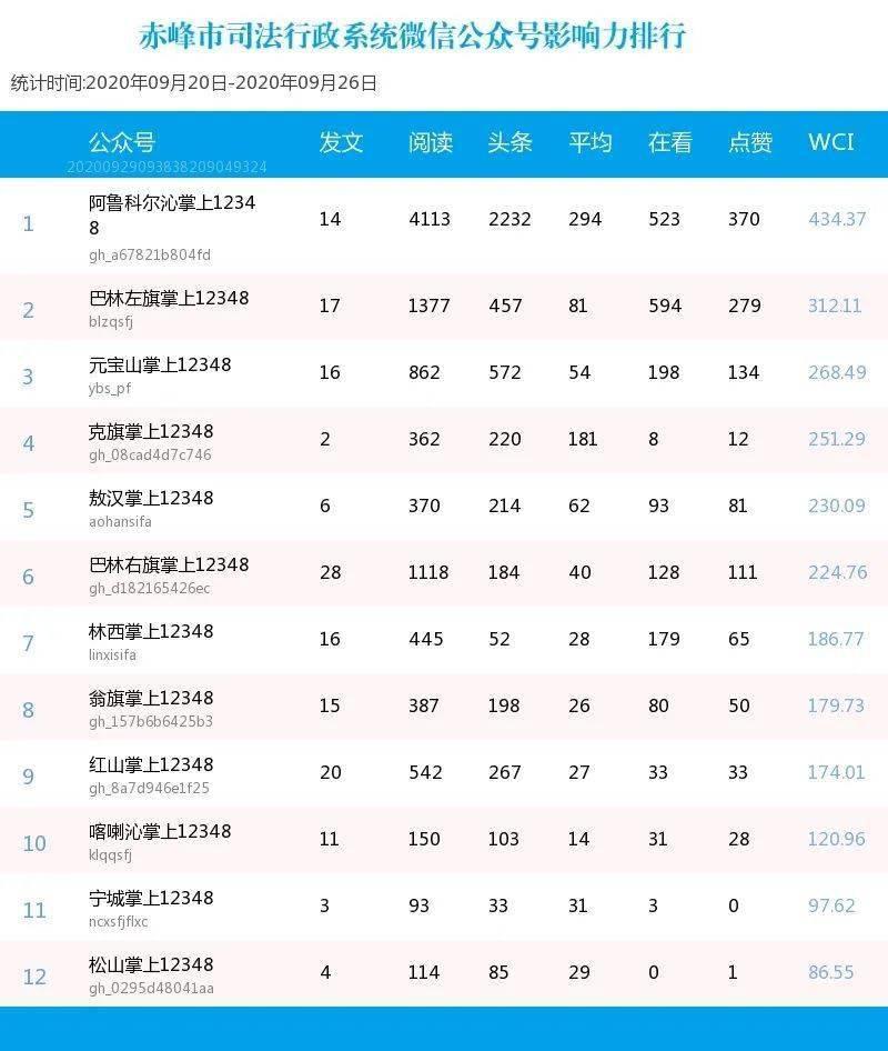 「影响力排行」赤峰市司法行政系统微信公众号影响力排行
