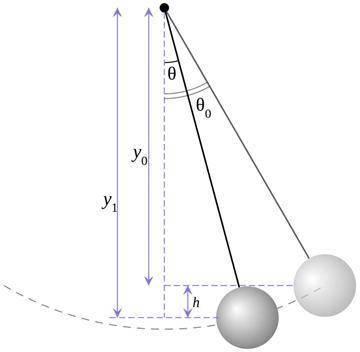 钟摆原理的物理定意_物理手抄报