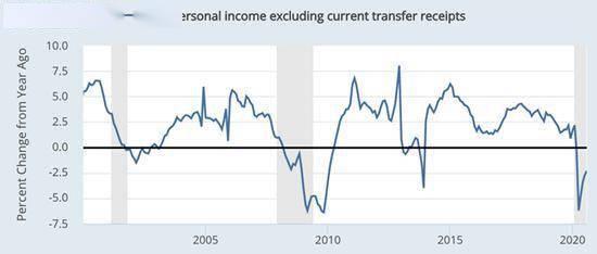 gdp平均每月_美国9月非农远逊预期背后 GDP增长三大动力均在减弱