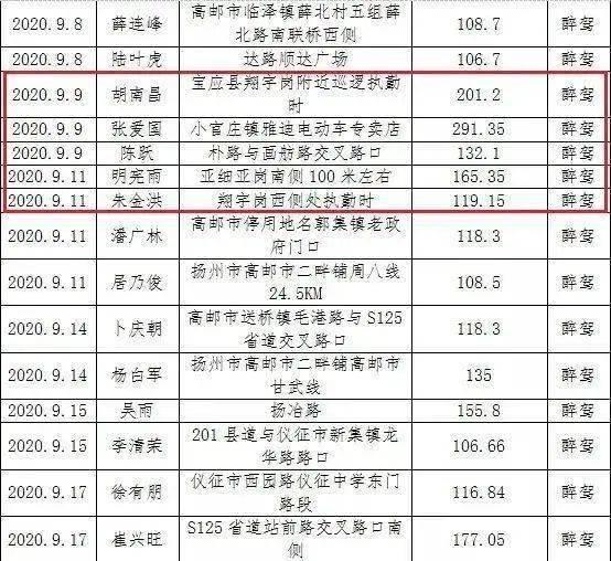 宝应人口多少_江苏扬州下辖区县经济排行 面积 人口等数据 宝应排在