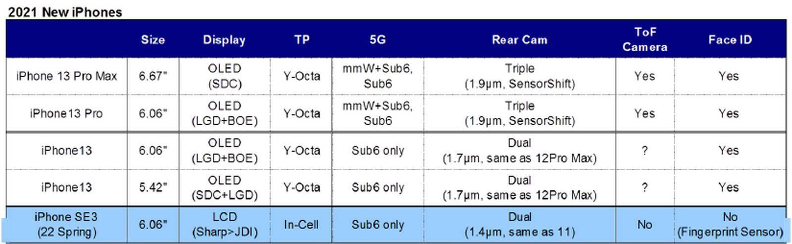 「iPhone 13」详细爆料来了:产品组合无变化 Pro机型支持120Hz屏