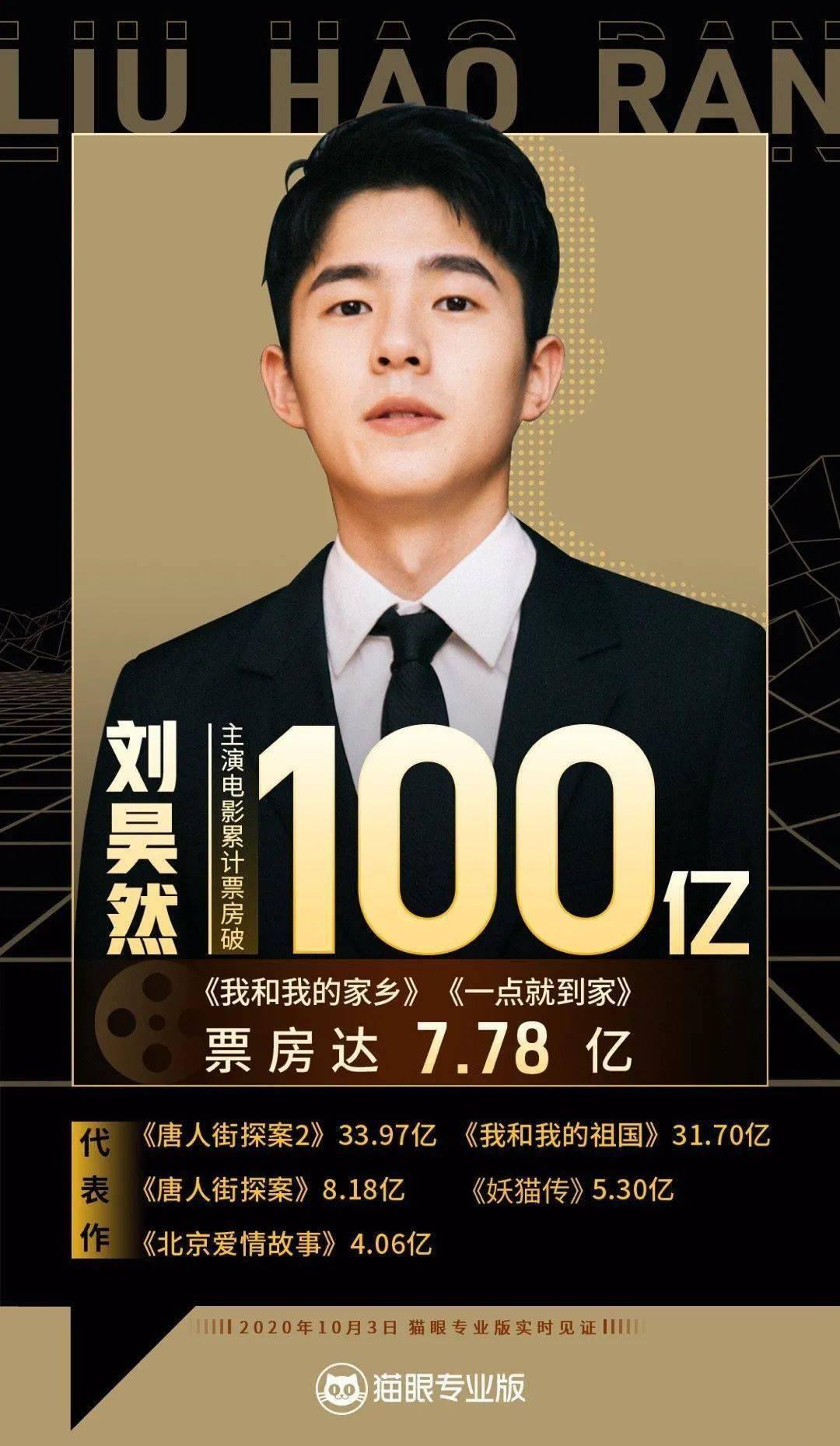 一举成为最年轻的百亿影人,刘昊然却说他清楚自己的分量