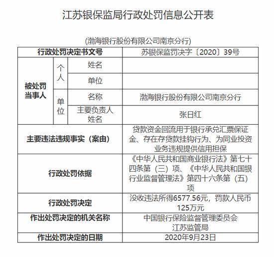 渤海银行江苏两家分行因存贷款挂钩行为 被罚近200万     第1张