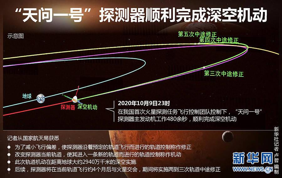 """图表:""""田文一号""""探测器成功完成深空探"""