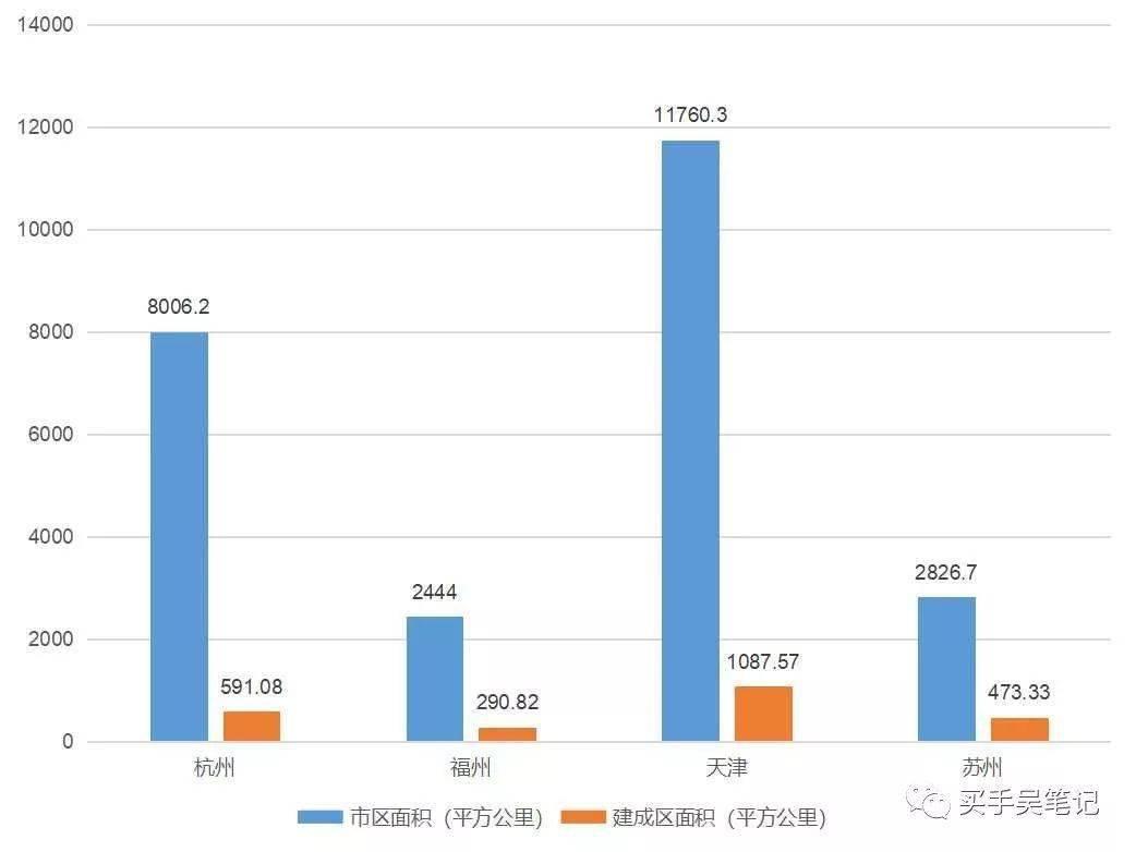 杭州面积和人口_年轻人最向往的中国十大城市,你向往吗 你去过几个呢